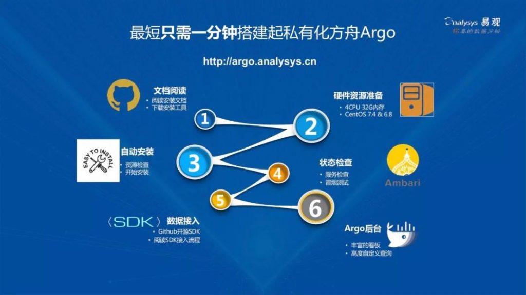 1分钟上手免费的易观方舟Argo,背后的技术竟然是...