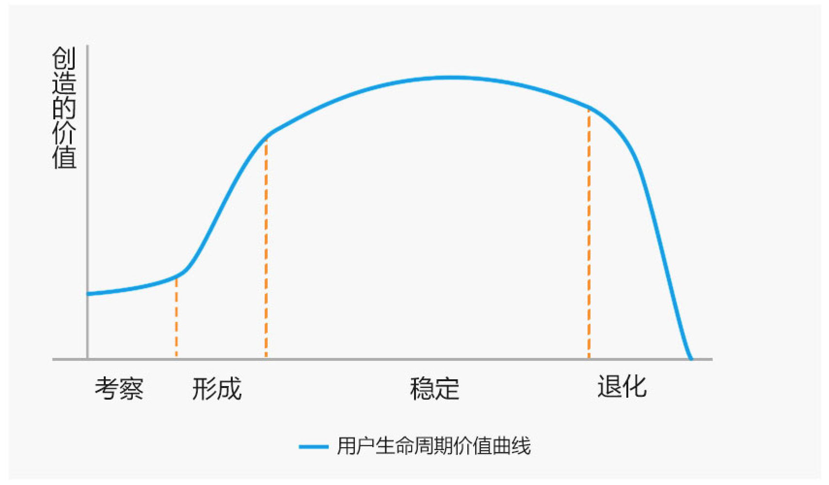 电商用户生命周期价值及运营策略