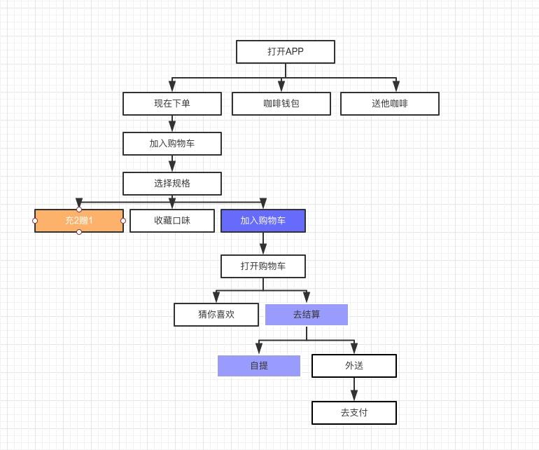 如何通过用户行为分析帮助App改版