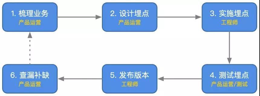 <a href='https://ark.analysys.cn/blog/tag-shujumaidian' target='_blank'>数据埋点</a>