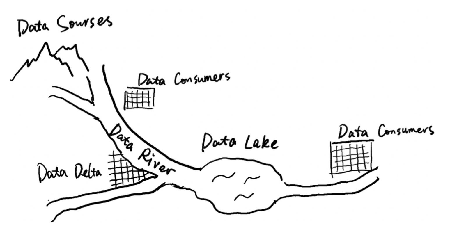什么是数据河?数据河的特点是什么?