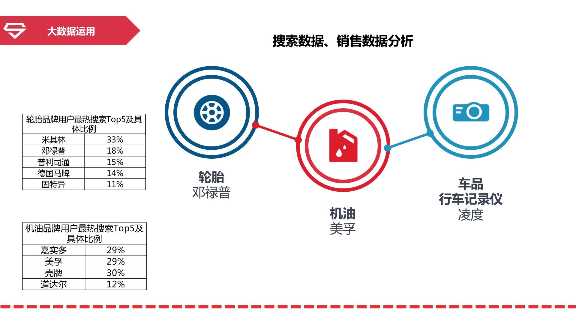 """汽车后市场电商大数据可以这么""""玩"""" ——汽车超人:浦明辉"""