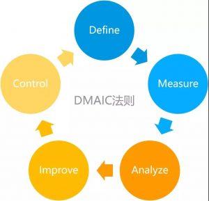 DMAIC法则示意图