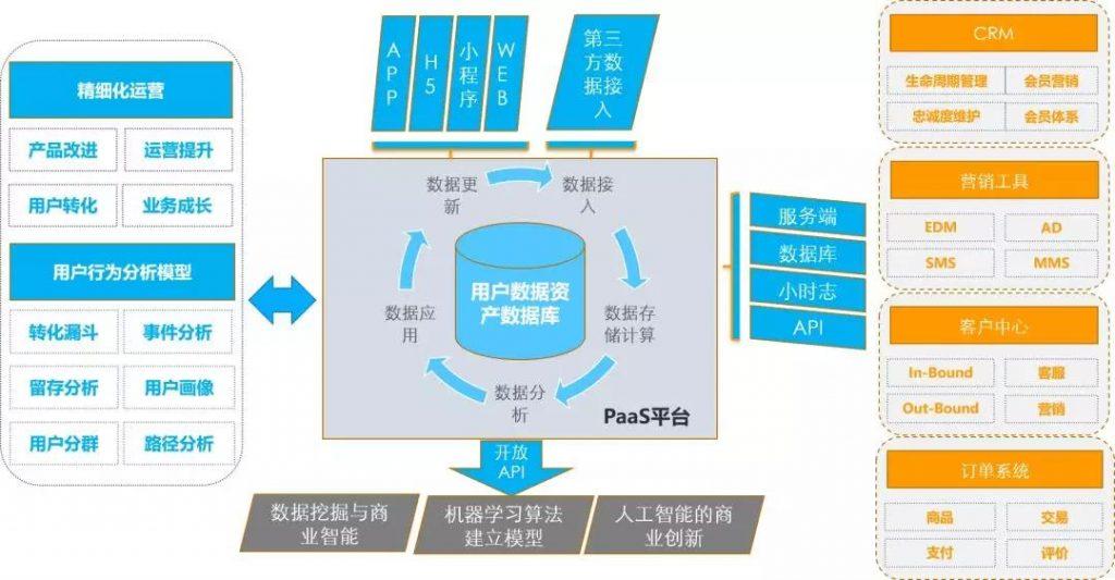 易观方舟PaaS平台工作方式说明
