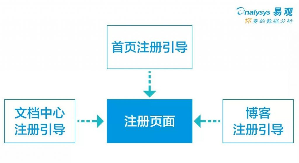 注册引导过程图