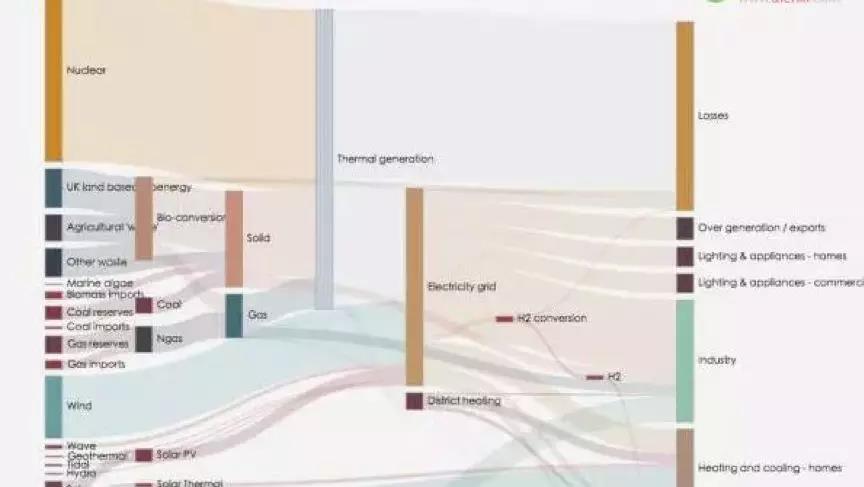 用户智能路径桑基图