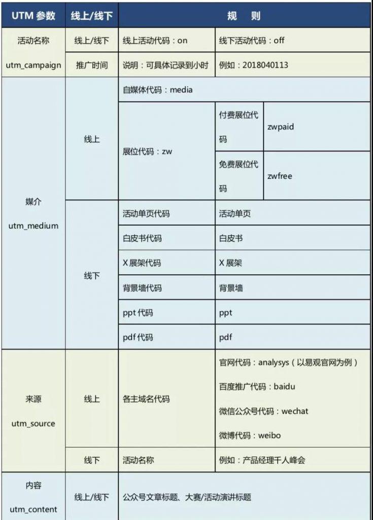 内容营销UTM规范