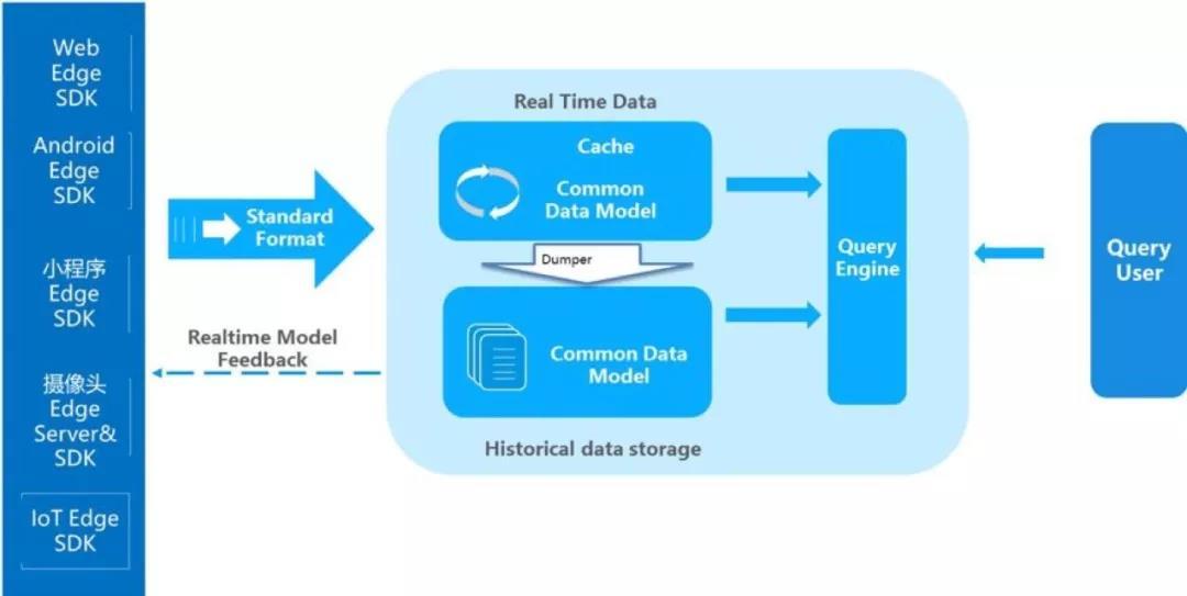 易观方舟V2.9发布:智能路径、维度字典、时间对比