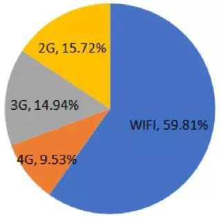 网络类型数据
