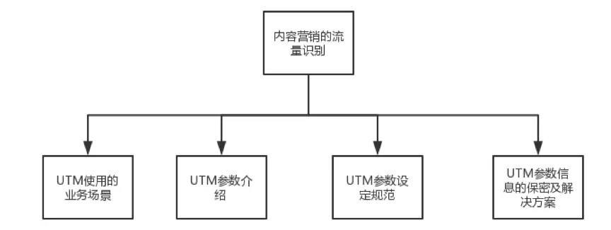 一篇推文到底能带来多少流量?UTM参数玩转流量识别与追踪