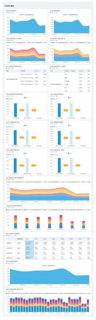【看板解析】电商行业-典型电商
