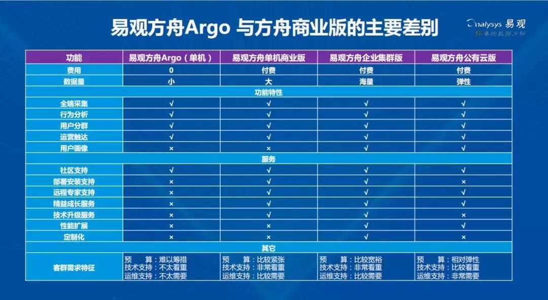 易观方舟Argo解决数据驱动,你就负责业务创新吧